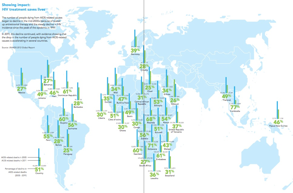 Rückgang der HIV-Infektionen weltweit; Quelle: UNAIDS
