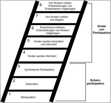 """Adaption der """"ladder of participation"""" nach Roger Hart (Quelle: hausarbeiten.de Hausarbeiten.de)"""