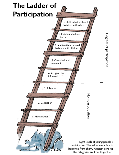 ladder of participation (Quelle: Outsidethecomfortbox